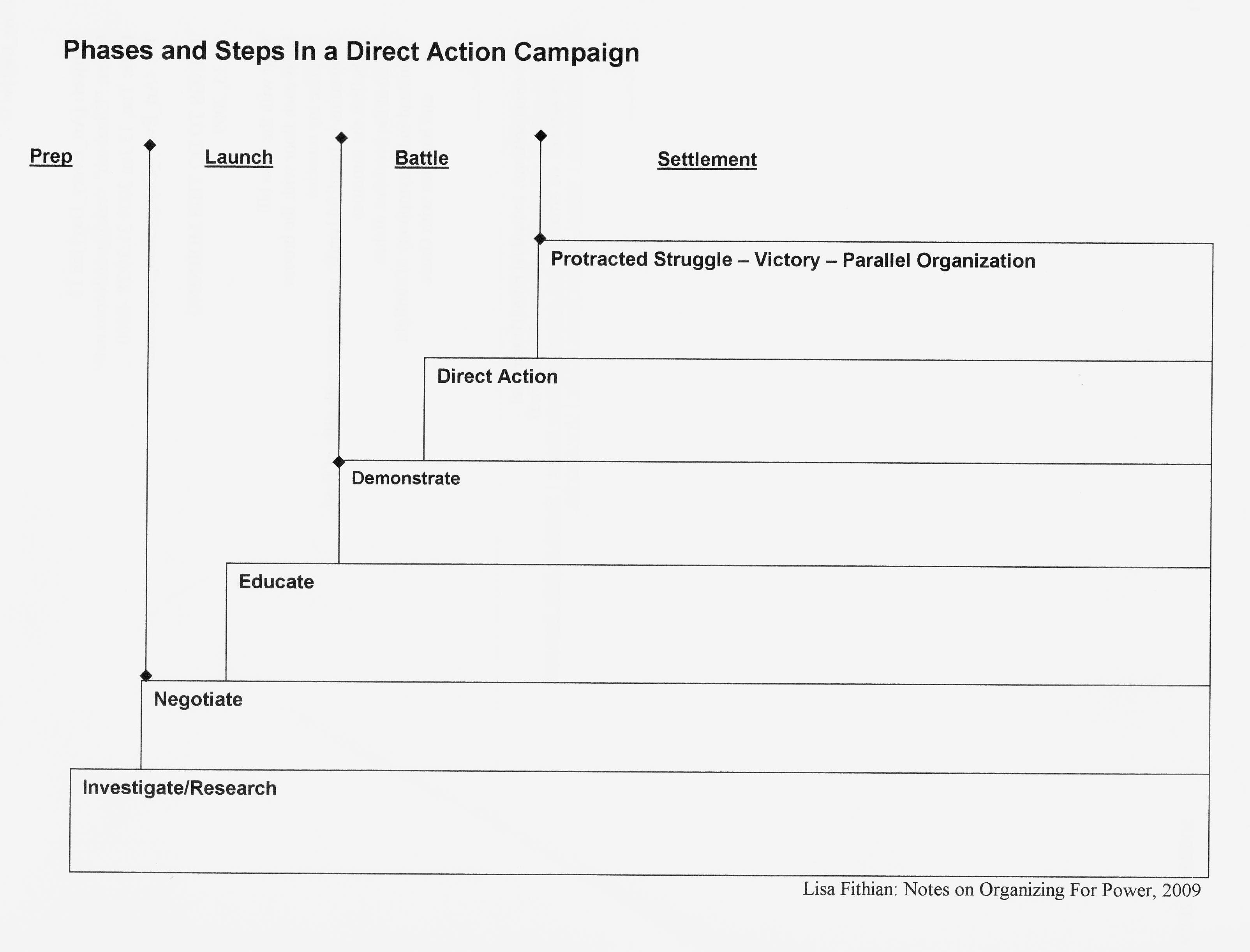 Campaign Planning | Organizing for Power, Organizing for ...